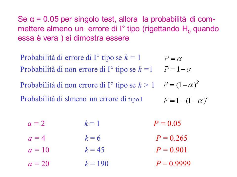Se α = 0.05 per singolo test, allora la probabilità di com- mettere almeno un errore di I° tipo (rigettando H 0 quando essa è vera ) si dimostra essere Probabilità di errore di I° tipo se k = 1 Probabilità di non errore di I° tipo se k =1 Probabilità di non errore di I° tipo se k > 1 Probabilità di slmeno un errore di tipo I a = 2 k = 1 P = 0.05 a = 4 k = 6 P = 0.265 a = 10 k = 45 P = 0.901 a = 20 k = 190 P = 0.9999
