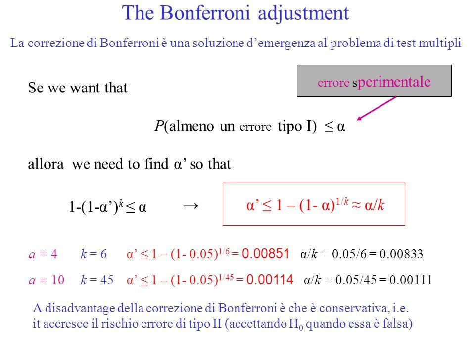The Bonferroni adjustment Se we want that P(almeno un errore tipo I) α allora we need to find α so that 1-(1-α) k α α 1 – (1- α) 1/k α/k errore s perimentale a = 4 k = 6 α 1 – (1- 0.05) 1/6 = 0.00851 α/k = 0.05/6 = 0.00833 a = 10 k = 45 α 1 – (1- 0.05) 1/45 = 0.00114 α/k = 0.05/45 = 0.00111 La correzione di Bonferroni è una soluzione demergenza al problema di test multipli A disadvantage della correzione di Bonferroni è che è conservativa, i.e.
