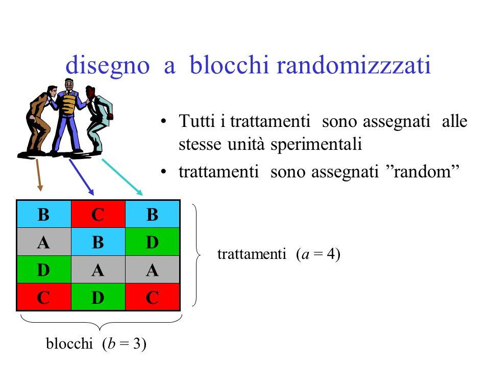 disegno a blocchi randomizzzati Tutti i trattamenti sono assegnati alle stesse unità sperimentali trattamenti sono assegnati random CDC AAD DBA BCB blocchi (b = 3) trattamenti (a = 4)