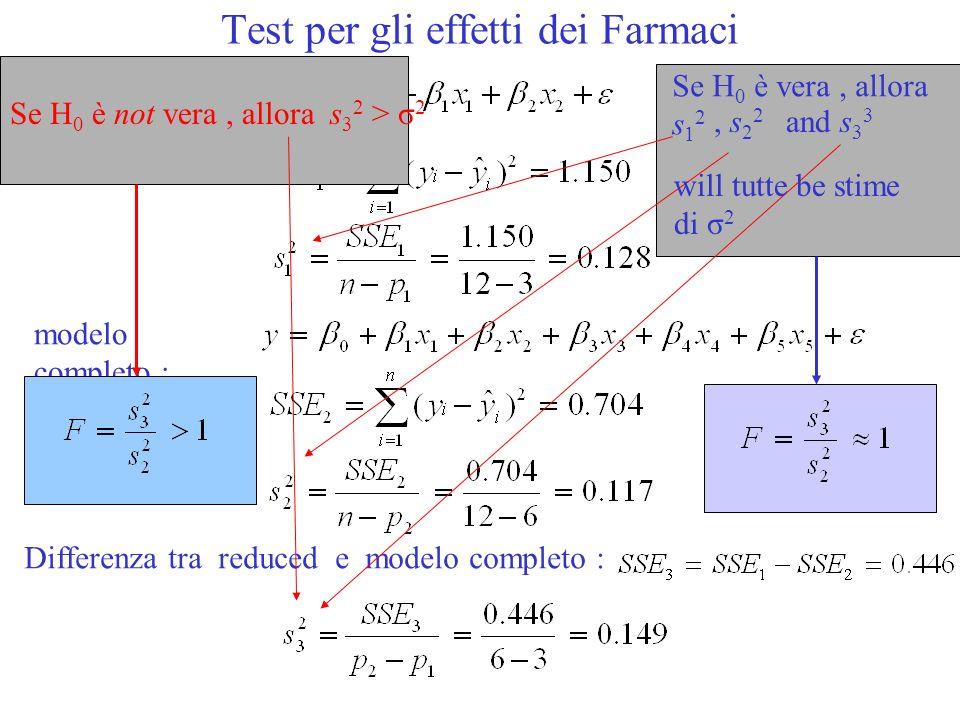 Test per gli effetti dei Farmaci modelo completo : modelo ridotto : Differenza tra reduced e modelo completo : Se H 0 è vera, allora s 1 2, s 2 2 and s 3 3 will tutte be stime di σ 2 Se H 0 è not vera, allora s 3 2 > σ 2