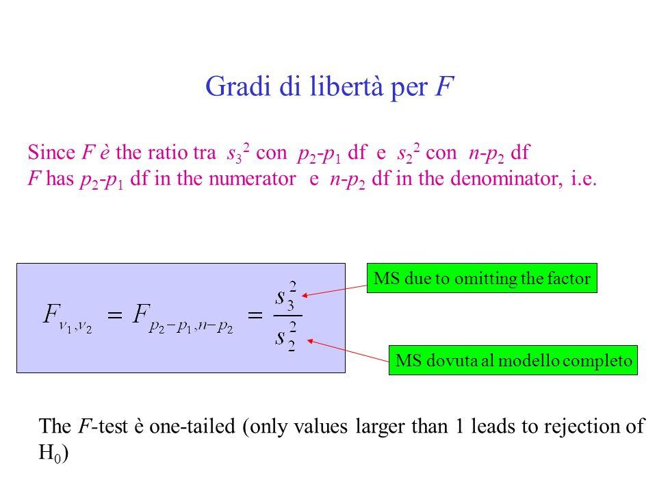 Gradi di libertà per F Since F è the ratio tra s 3 2 con p 2 -p 1 df e s 2 2 con n-p 2 df F has p 2 -p 1 df in the numerator e n-p 2 df in the denominator, i.e.