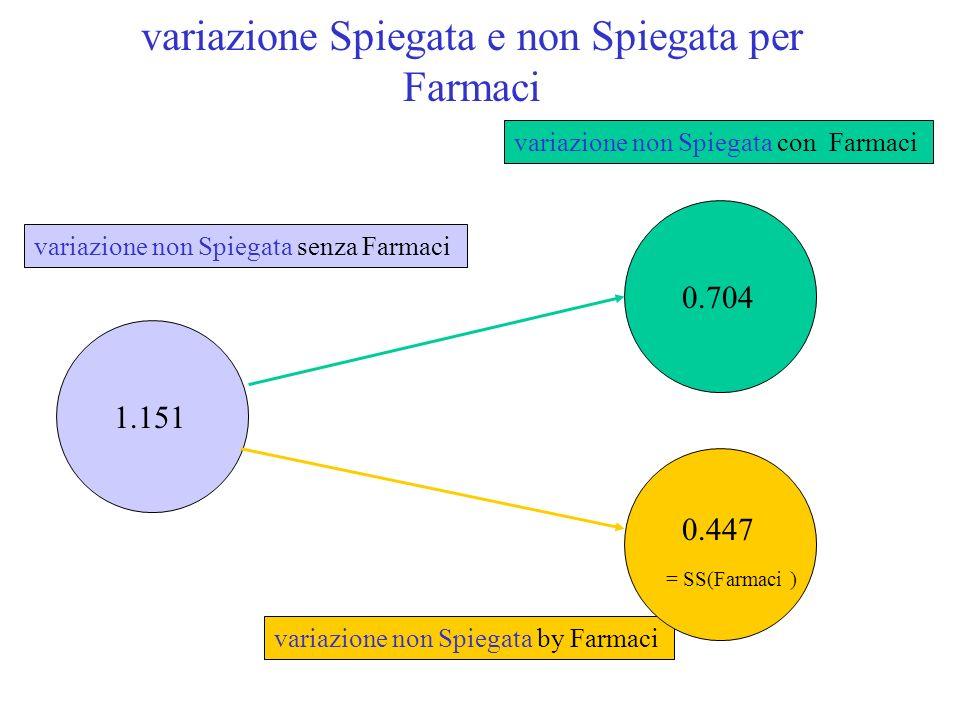 variazione Spiegata e non Spiegata per Farmaci 1.151 variazione non Spiegata senza Farmaci 0.704 variazione non Spiegata con Farmaci variazione non Spiegata by Farmaci 0.447 = SS(Farmaci )
