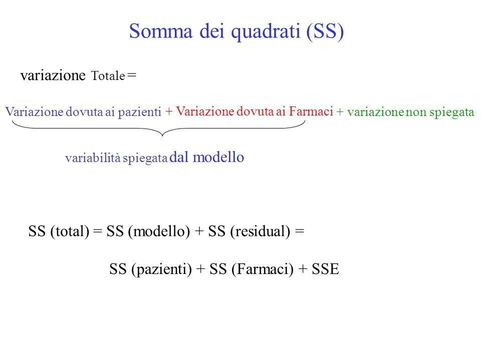 Somma dei quadrati (SS) variazione Totale = Variazione dovuta ai pazienti + Variazione dovuta ai Farmaci + variazione non spiegata variabilità spiegata dal modello SS (total) = SS (modello) + SS (residual) = SS (pazienti) + SS (Farmaci) + SSE