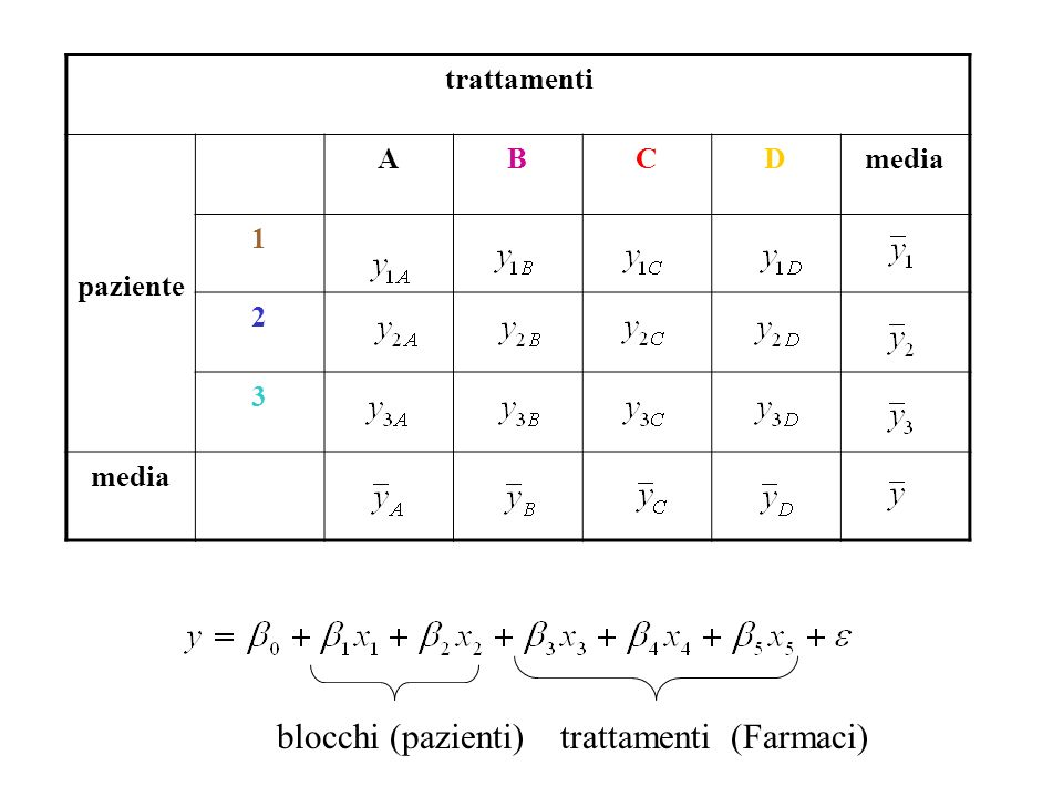 variazione Spiegata e non Spiegata variabilità non spiegata per model senza the factor SSE 1 SSE 2 variabilità non spiegata per model con the factor SSE 1 -SSE 2 Explained variation by including the factor = SS(factor)