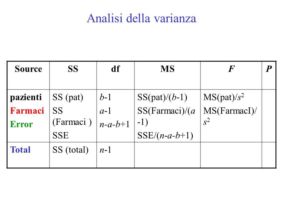 Analisi della varianza SourceSSdfMSFP pazienti Farmaci Error SS (pat) SS (Farmaci ) SSE b-1 a-1 n-a-b+1 SS(pat)/(b-1) SS(Farmaci)/(a -1) SSE/(n-a-b+1) MS(pat)/s 2 MS(FarmacI)/ s 2 TotalSS (total)n-1