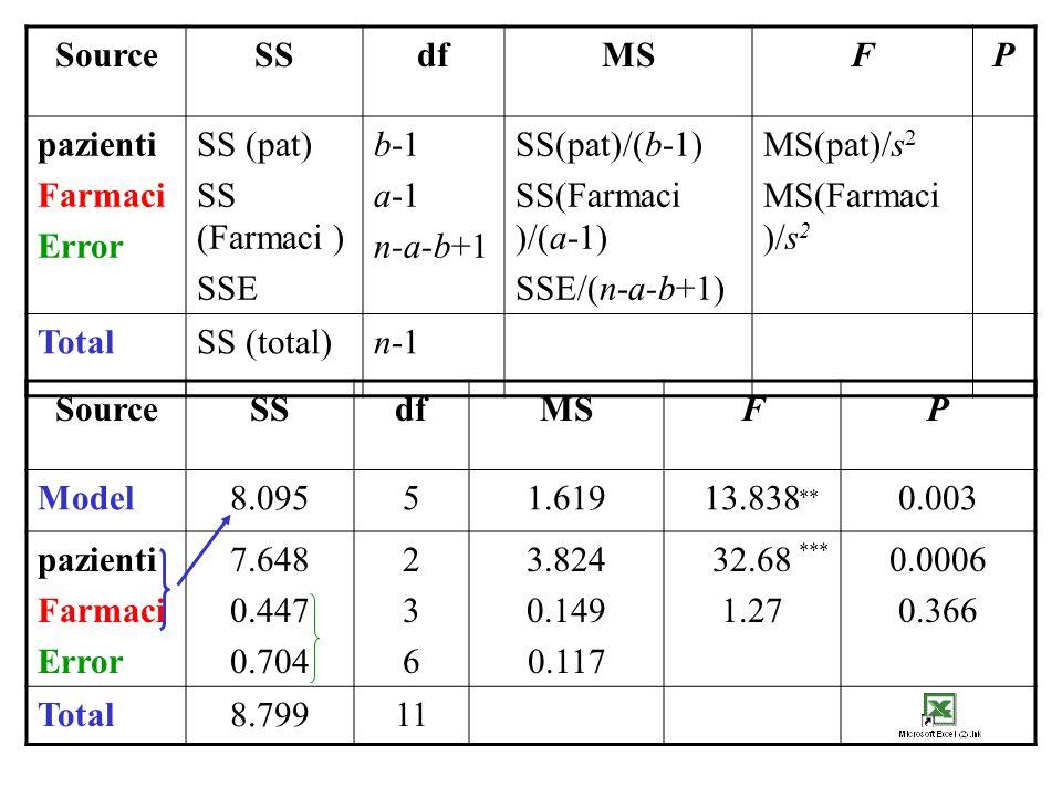 SourceSSdfMSFP pazienti Farmaci Error SS (pat) SS (Farmaci ) SSE b-1 a-1 n-a-b+1 SS(pat)/(b-1) SS(Farmaci )/(a-1) SSE/(n-a-b+1) MS(pat)/s 2 MS(Farmaci )/s 2 TotalSS (total)n-1 SourceSSdfMSFP Model8.09551.61913.8380.003 pazienti Farmaci Error 7.648 0.447 0.704 236236 3.824 0.149 0.117 32.68 1.27 0.0006 0.366 Total8.79911 ** ***
