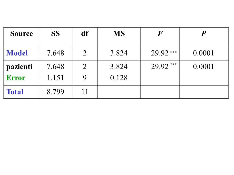 SourceSSdfMSFP Model7.64823.82429.920.0001 pazienti Error 7.648 1.151 2929 3.824 0.128 29.920.0001 Total8.79911 ***