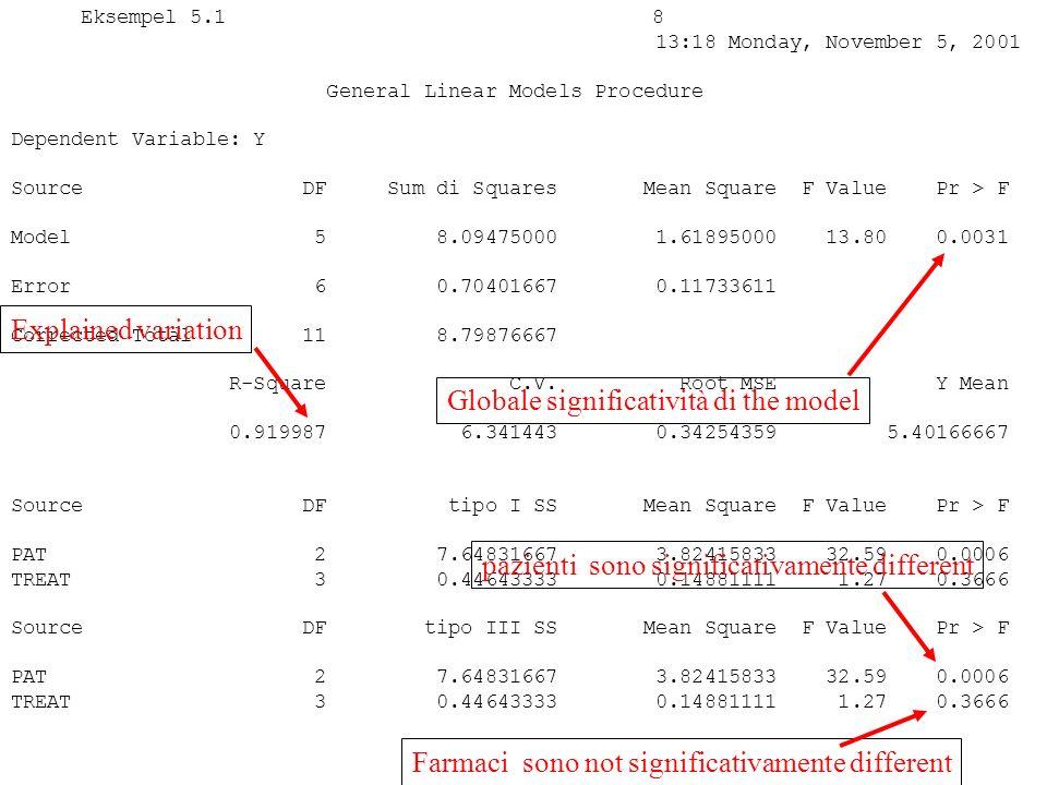 Eksempel 5.1 8 13:18 Monday, November 5, 2001 General Linear Models Procedure Dependent Variable: Y Source DF Sum di Squares Mean Square F Value Pr > F Model 5 8.09475000 1.61895000 13.80 0.0031 Error 6 0.70401667 0.11733611 Corrected Total 11 8.79876667 R-Square C.V.