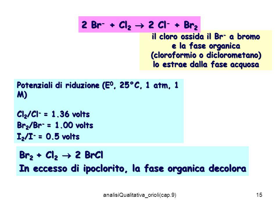 analisiQualitativa_orioli(cap.9)15 Br 2 + Cl 2 2 BrCl In eccesso di ipoclorito, la fase organica decolora Potenziali di riduzione (E 0, 25°C, 1 atm, 1 M) Cl 2 /Cl - = 1.36 volts Br 2 /Br - = 1.00 volts I 2 /I - = 0.5 volts il cloro ossida il Br - a bromo e la fase organica (cloroformio o diclorometano) lo estrae dalla fase acquosa 2 Br - + Cl 2 2 Cl - + Br 2