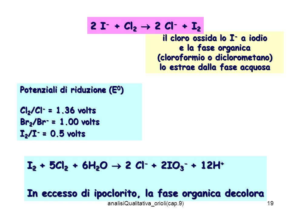 analisiQualitativa_orioli(cap.9)19 I 2 + 5Cl 2 + 6H 2 O 2 Cl - + 2IO 3 - + 12H + In eccesso di ipoclorito, la fase organica decolora Potenziali di riduzione (E 0 ) Cl 2 /Cl - = 1.36 volts Br 2 /Br - = 1.00 volts I 2 /I - = 0.5 volts il cloro ossida lo I - a iodio e la fase organica (cloroformio o diclorometano) lo estrae dalla fase acquosa 2 I - + Cl 2 2 Cl - + I 2