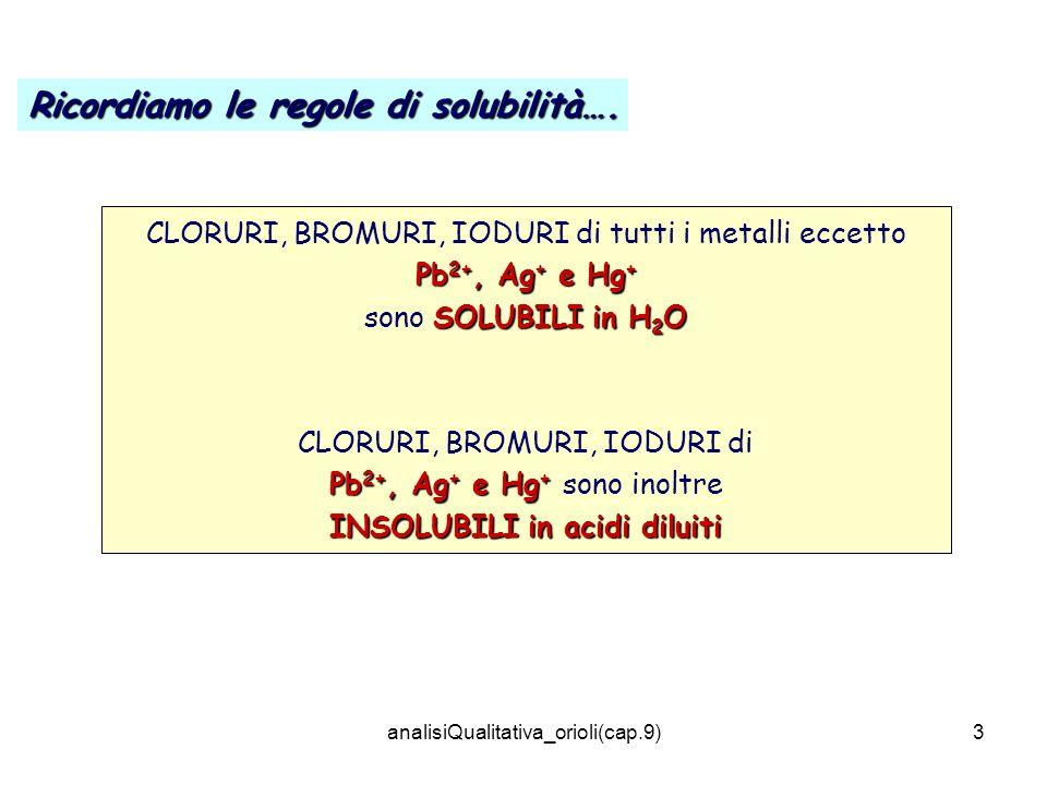 analisiQualitativa_orioli(cap.9)3 CLORURI, BROMURI, IODURI di tutti i metalli eccetto Pb 2+, Ag + e Hg + SOLUBILI in H 2 O sono SOLUBILI in H 2 O CLORURI, BROMURI, IODURI di Pb 2+, Ag + e Hg + Pb 2+, Ag + e Hg + sono inoltre INSOLUBILI in acidi diluiti Ricordiamo le regole di solubilità….
