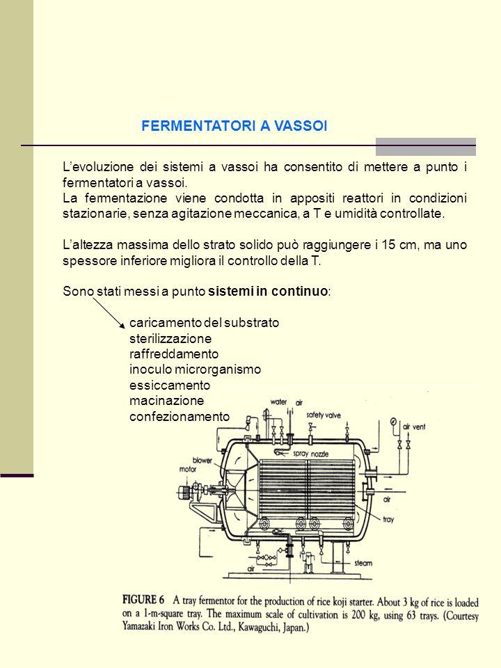 FERMENTATORI A VASSOI Levoluzione dei sistemi a vassoi ha consentito di mettere a punto i fermentatori a vassoi. La fermentazione viene condotta in ap