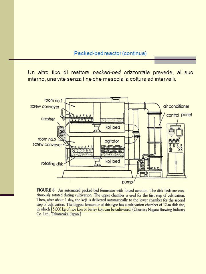 Packed-bed reactor (continua) Un altro tipo di reattore packed-bed orizzontale prevede, al suo interno, una vite senza fine che mescola la coltura ad