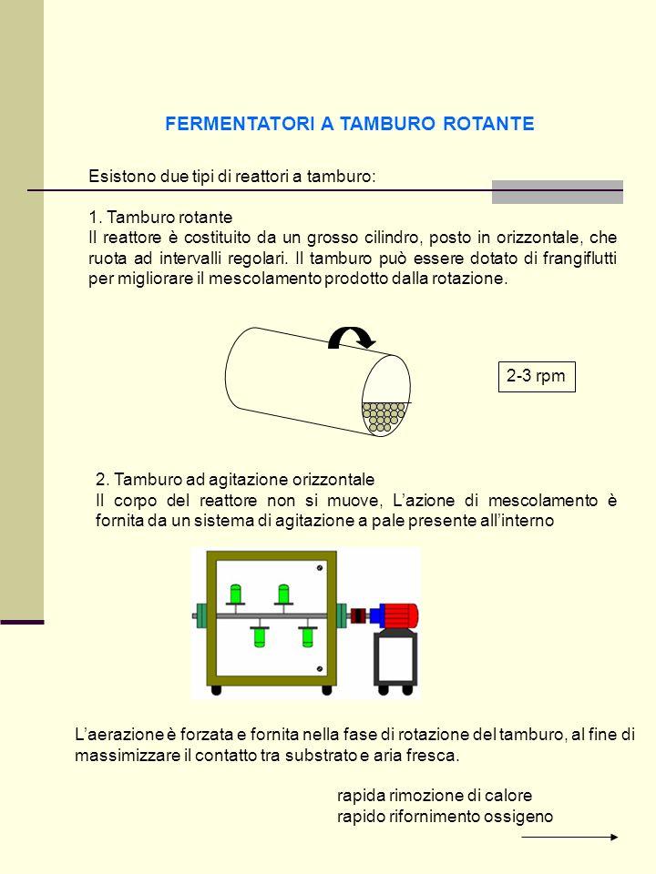 FERMENTATORI A TAMBURO ROTANTE Esistono due tipi di reattori a tamburo: 1. Tamburo rotante Il reattore è costituito da un grosso cilindro, posto in or