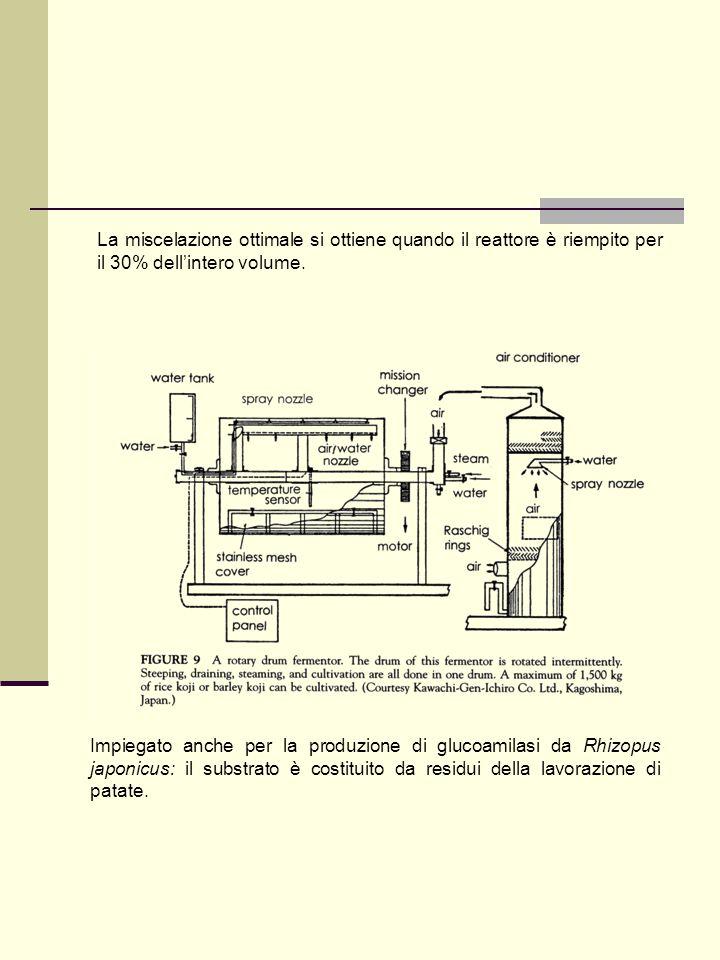 Impiegato anche per la produzione di glucoamilasi da Rhizopus japonicus: il substrato è costituito da residui della lavorazione di patate. La miscelaz