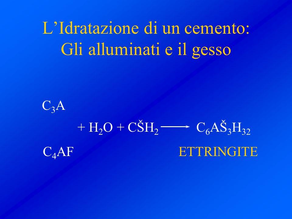 LIdratazione di un cemento: Gli alluminati e il gesso + H 2 O + CŠH 2 C 4 AF C3AC3A C 6 AŠ 3 H 32 ETTRINGITE