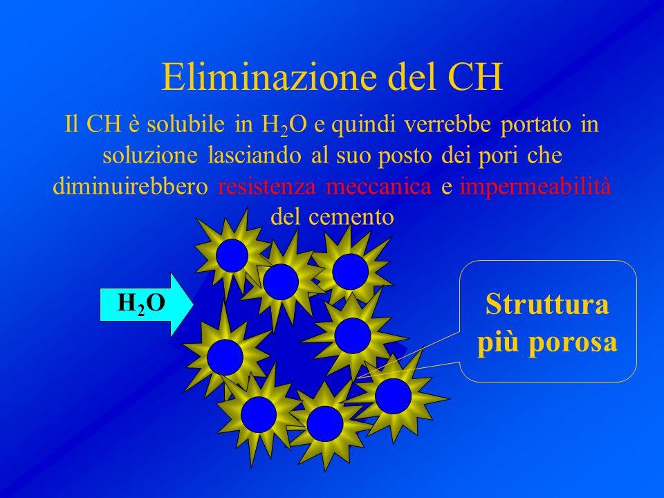 Eliminazione del CH Il CH è solubile in H 2 O e quindi verrebbe portato in soluzione lasciando al suo posto dei pori che diminuirebbero resistenza mec