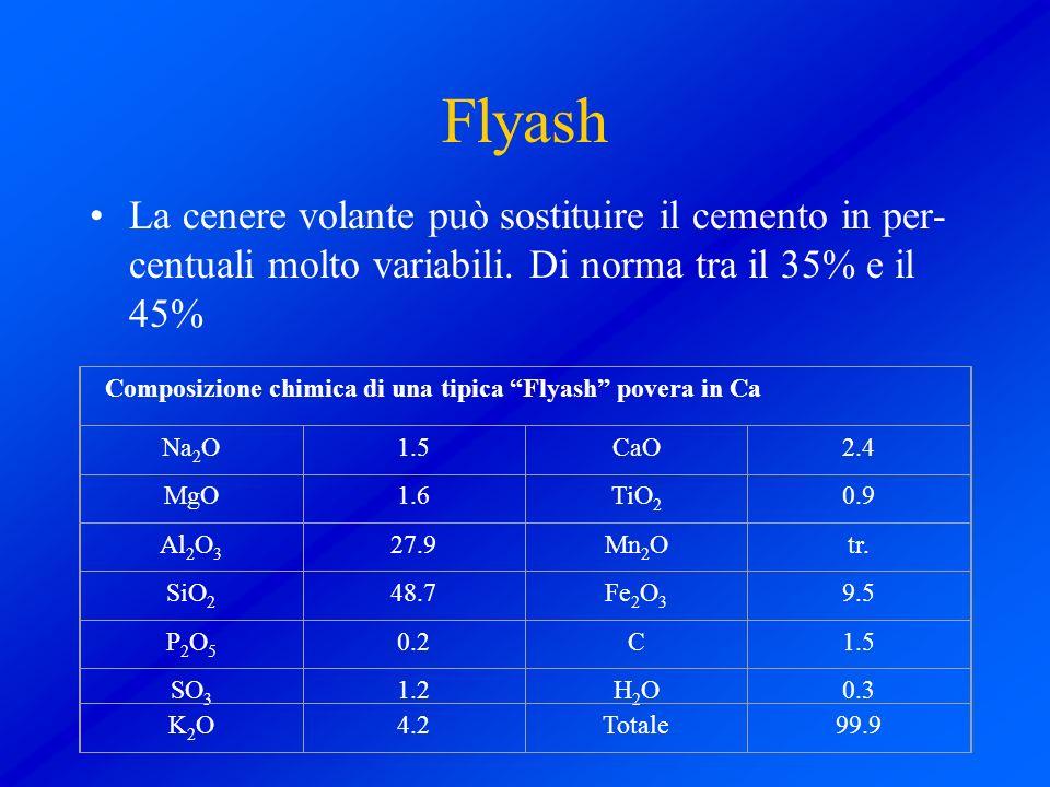 Flyash La cenere volante può sostituire il cemento in per- centuali molto variabili. Di norma tra il 35% e il 45% Composizione chimica di una tipica F