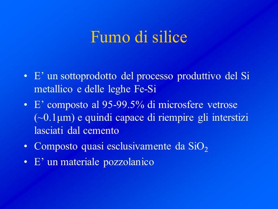 Fumo di silice E un sottoprodotto del processo produttivo del Si metallico e delle leghe Fe-Si E composto al 95-99.5% di microsfere vetrose (~0.1μm) e