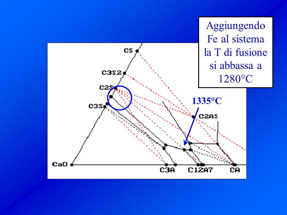 1335°C Aggiungendo Fe al sistema la T di fusione si abbassa a 1280°C