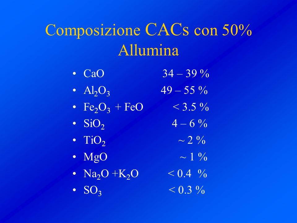 Composizione CACs con 50% Allumina CaO 34 – 39 % Al 2 O 3 49 – 55 % Fe 2 O 3 + FeO < 3.5 % SiO 2 4 – 6 % TiO 2 ~ 2 % MgO ~ 1 % Na 2 O +K 2 O < 0.4 % S