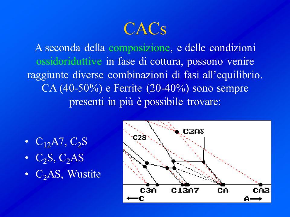 CACs C 12 A7, C 2 S C 2 S, C 2 AS C 2 AS, Wustite A seconda della composizione, e delle condizioni ossidoriduttive in fase di cottura, possono venire