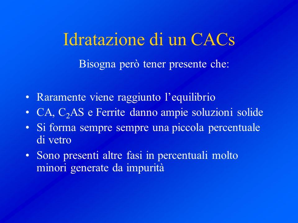 Idratazione di un CACs Raramente viene raggiunto lequilibrio CA, C 2 AS e Ferrite danno ampie soluzioni solide Si forma sempre sempre una piccola perc