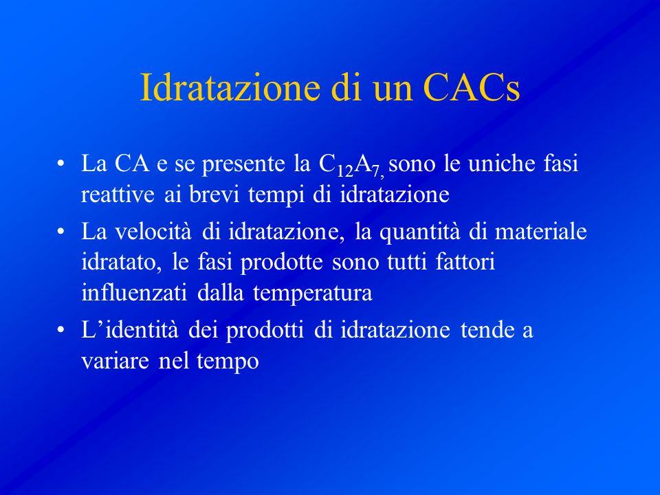 Idratazione di un CACs La CA e se presente la C 12 A 7, sono le uniche fasi reattive ai brevi tempi di idratazione La velocità di idratazione, la quan