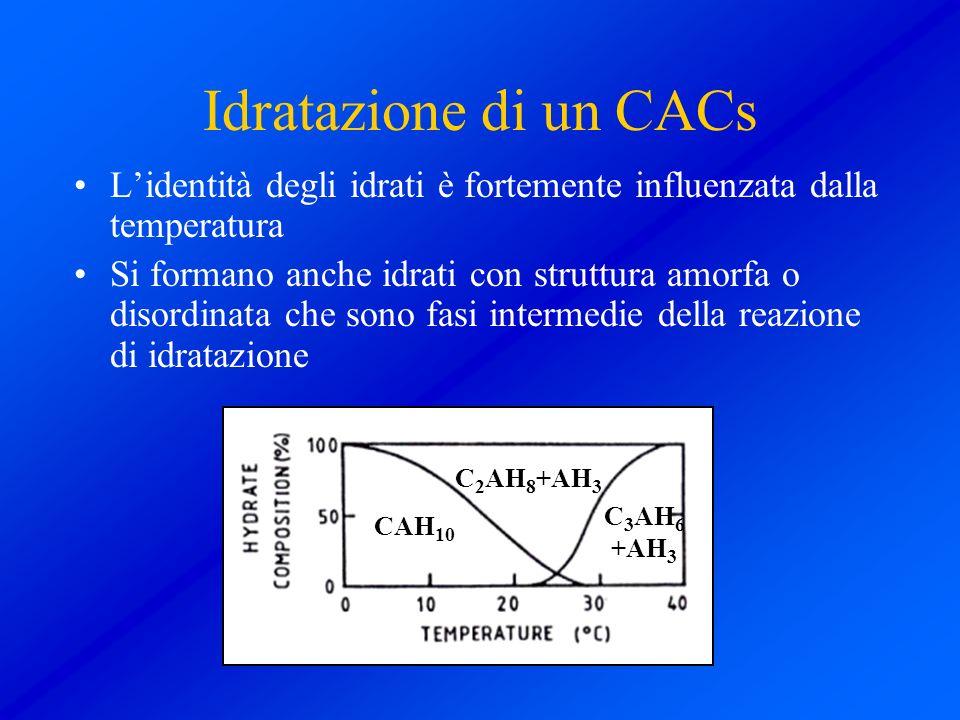 Idratazione di un CACs Lidentità degli idrati è fortemente influenzata dalla temperatura Si formano anche idrati con struttura amorfa o disordinata ch