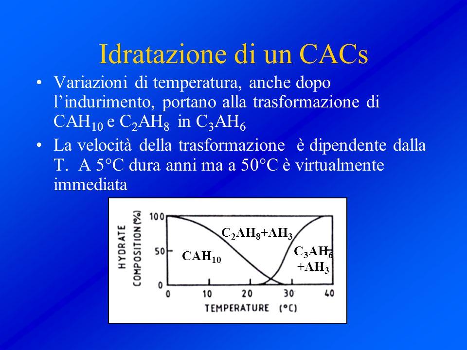 Idratazione di un CACs Variazioni di temperatura, anche dopo lindurimento, portano alla trasformazione di CAH 10 e C 2 AH 8 in C 3 AH 6 La velocità de