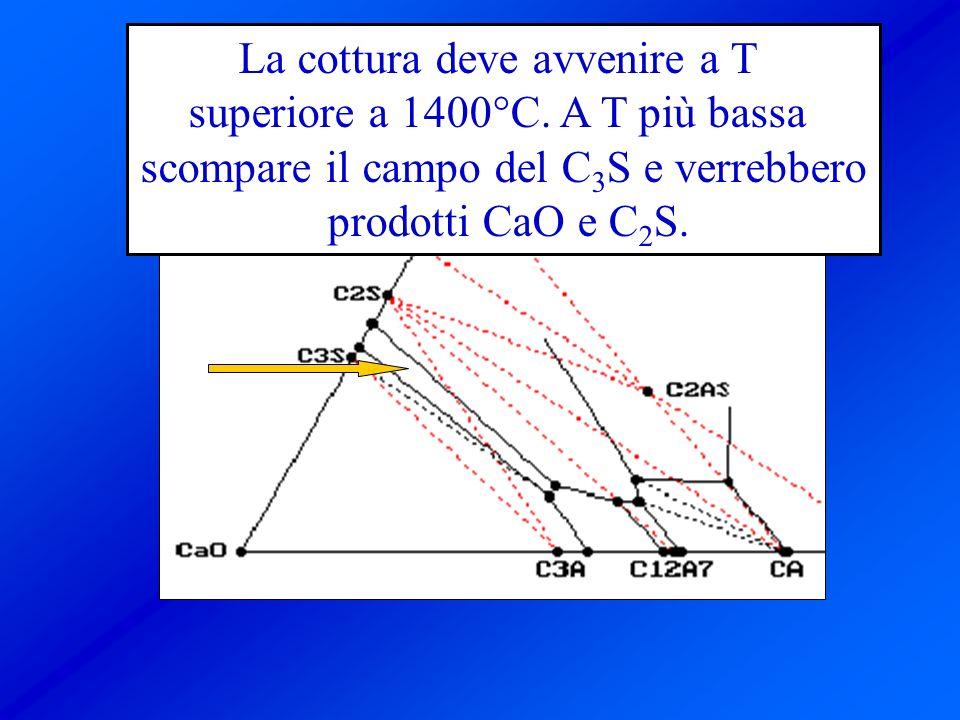 La cottura deve avvenire a T superiore a 1400°C. A T più bassa scompare il campo del C 3 S e verrebbero prodotti CaO e C 2 S.
