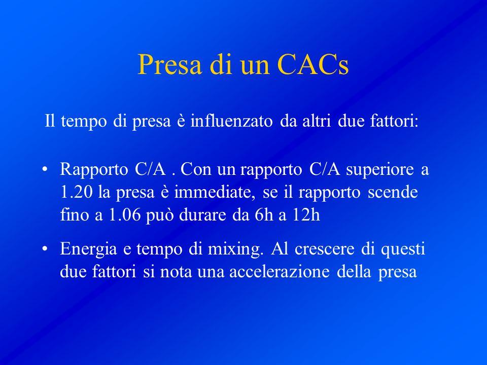 Presa di un CACs Rapporto C/A. Con un rapporto C/A superiore a 1.20 la presa è immediate, se il rapporto scende fino a 1.06 può durare da 6h a 12h Ene