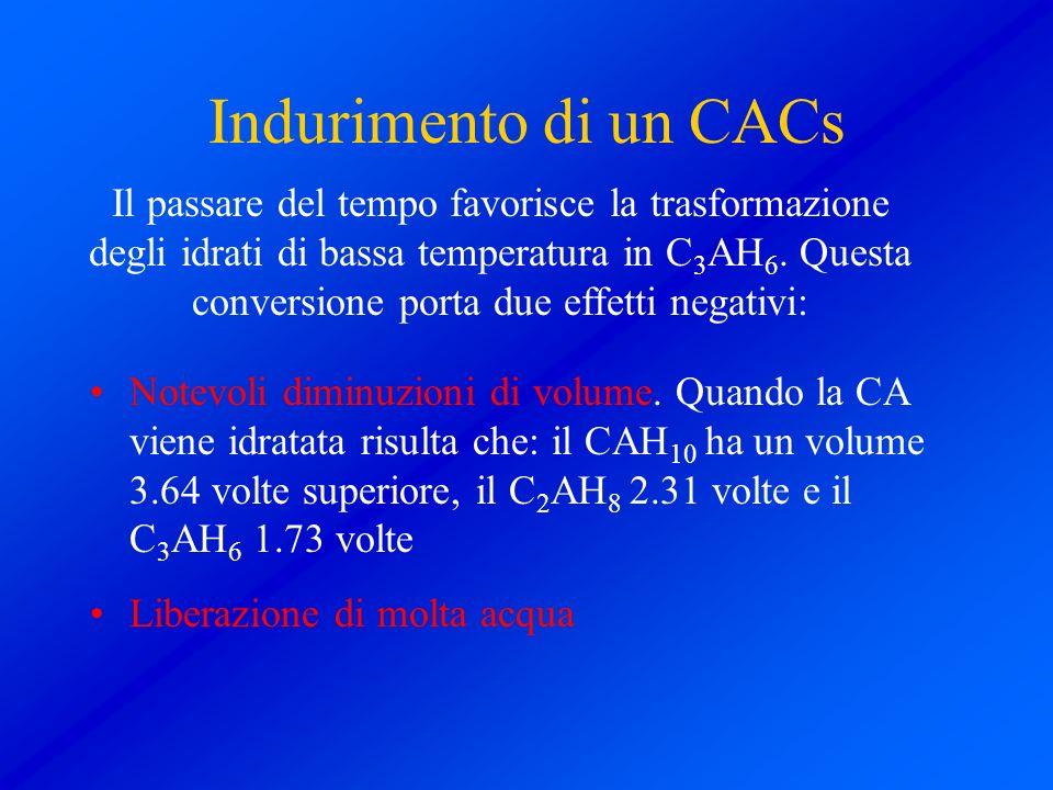 Indurimento di un CACs Notevoli diminuzioni di volume. Quando la CA viene idratata risulta che: il CAH 10 ha un volume 3.64 volte superiore, il C 2 AH