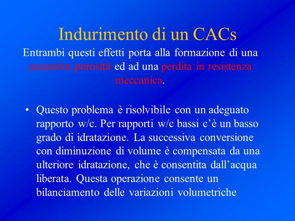 Indurimento di un CACs Questo problema è risolvibile con un adeguato rapporto w/c. Per rapporti w/c bassi cè un basso grado di idratazione. La success