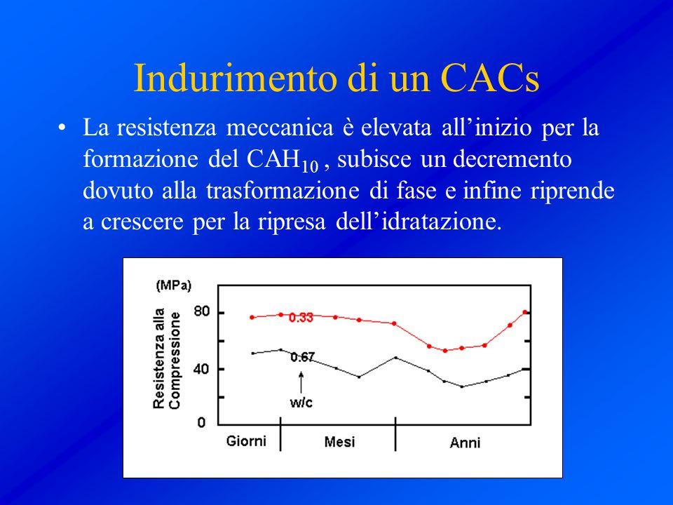 Indurimento di un CACs La resistenza meccanica è elevata allinizio per la formazione del CAH 10, subisce un decremento dovuto alla trasformazione di f