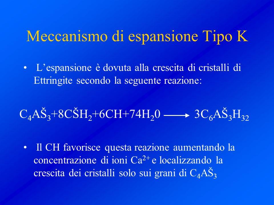Meccanismo di espansione Tipo K Lespansione è dovuta alla crescita di cristalli di Ettringite secondo la seguente reazione: C 4 AŠ 3 +8CŠH 2 +6CH+74H