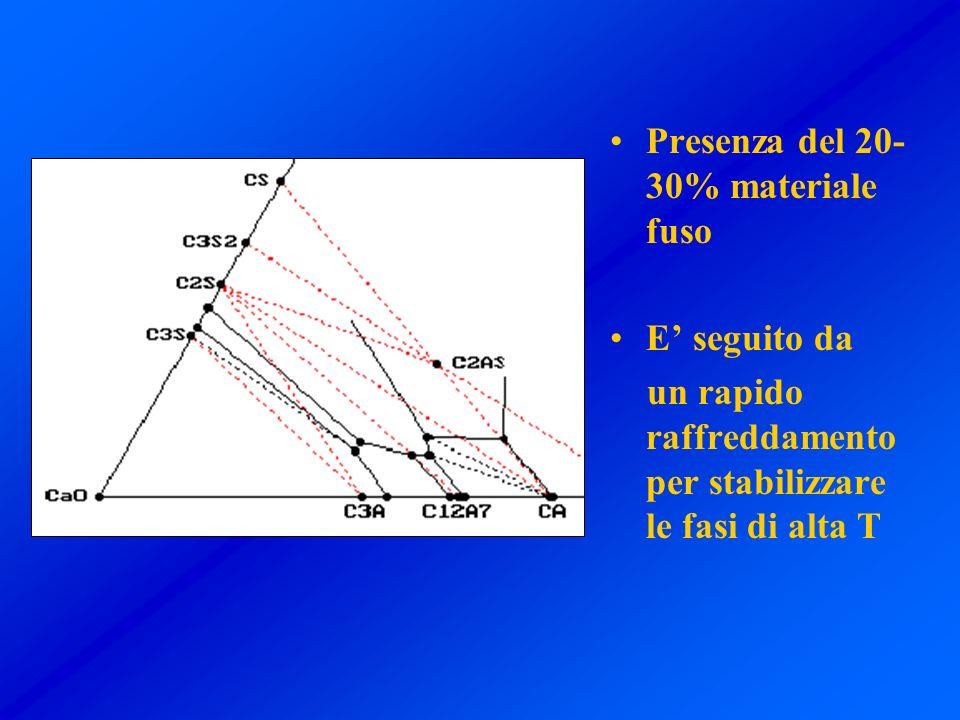 Presenza del 20- 30% materiale fuso E seguito da un rapido raffreddamento per stabilizzare le fasi di alta T