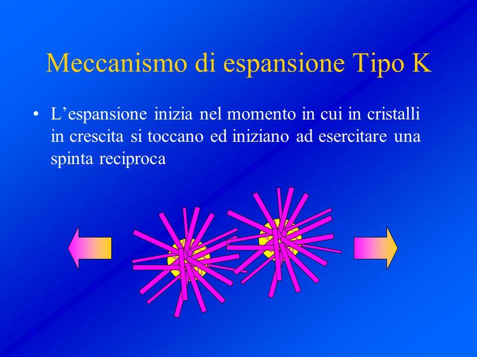 Meccanismo di espansione Tipo K Lespansione inizia nel momento in cui in cristalli in crescita si toccano ed iniziano ad esercitare una spinta recipro