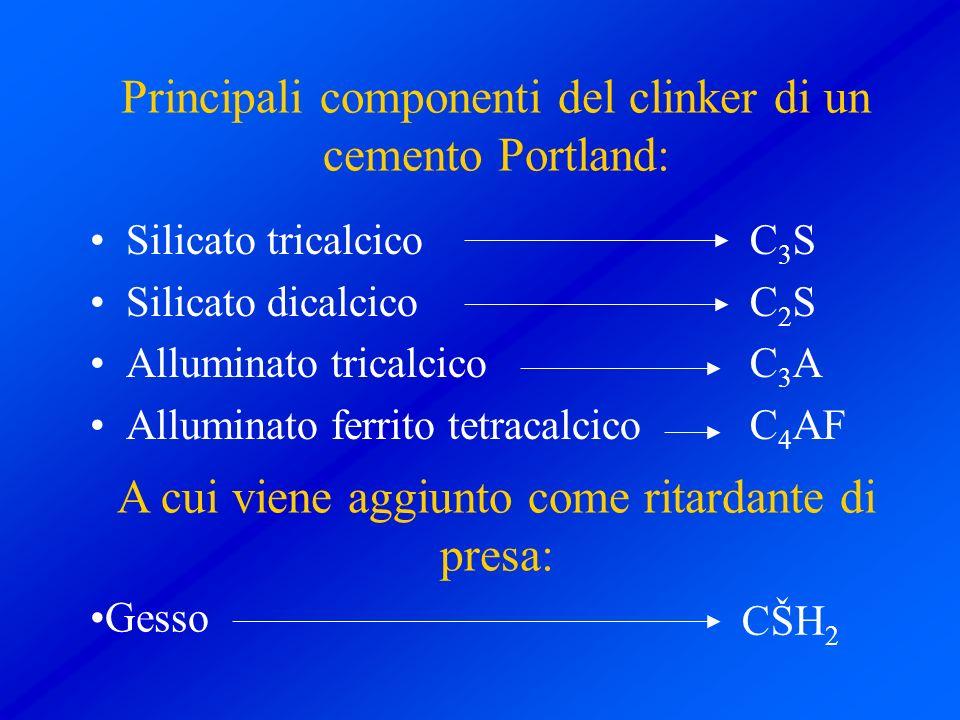 Principali componenti del clinker di un cemento Portland: Silicato tricalcico Silicato dicalcico Alluminato tricalcico Alluminato ferrito tetracalcico
