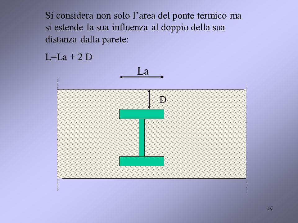 19 La D Si considera non solo larea del ponte termico ma si estende la sua influenza al doppio della sua distanza dalla parete: L=La + 2 D