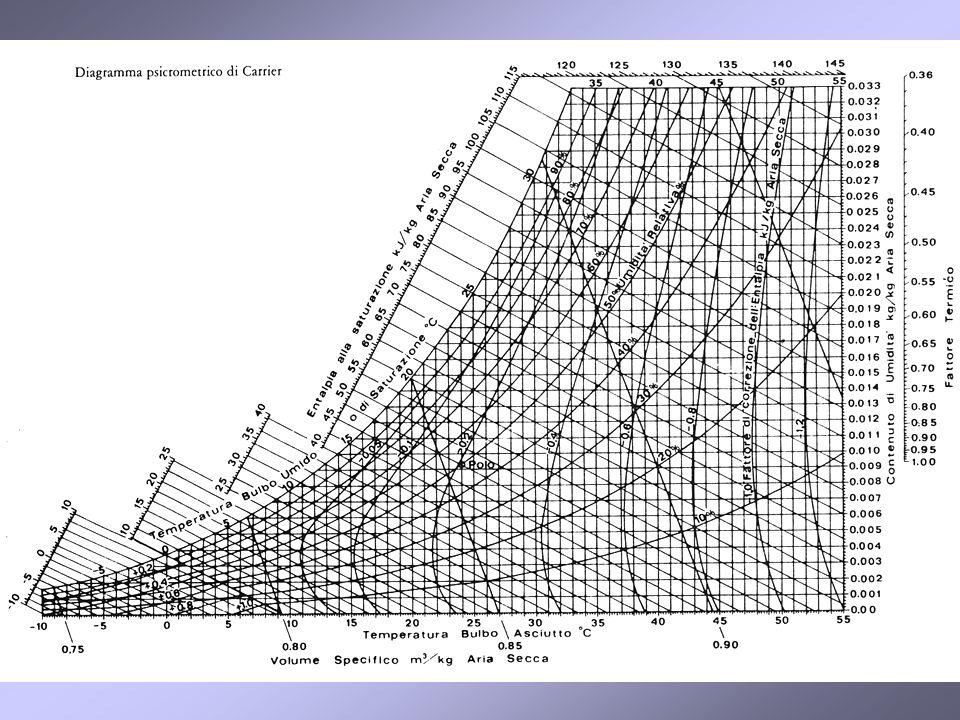 29 Diagramma psicrometrico