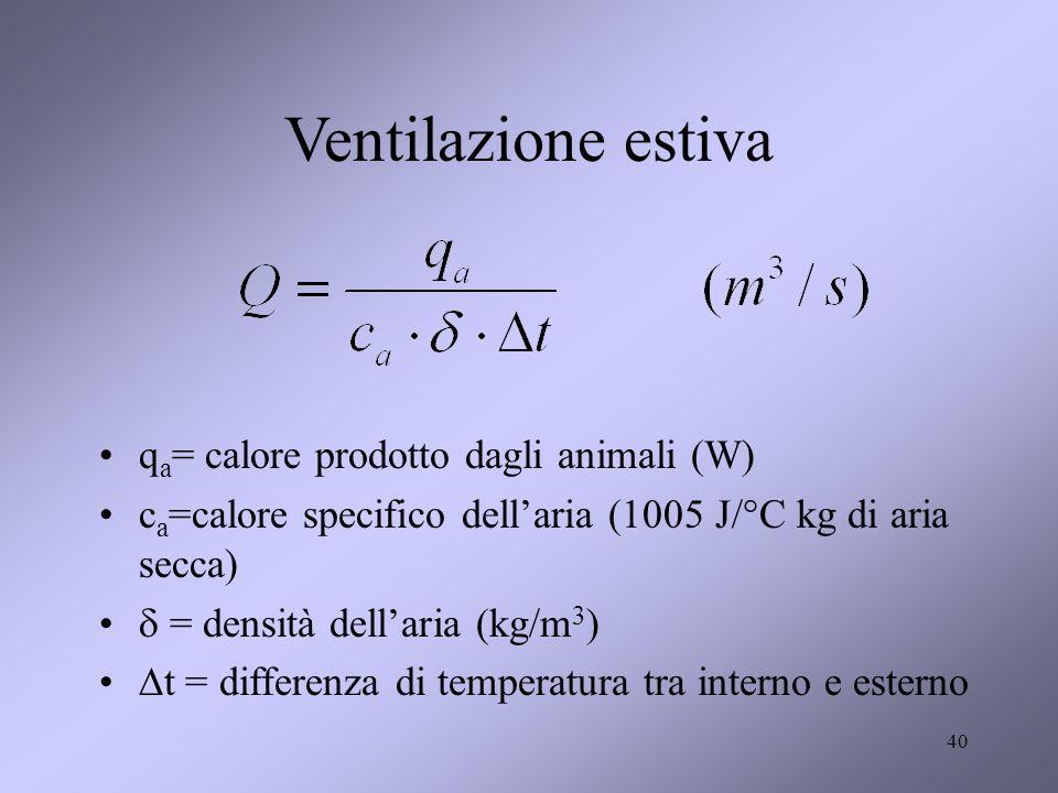 40 Ventilazione estiva q a = calore prodotto dagli animali (W) c a =calore specifico dellaria (1005 J/°C kg di aria secca) = densità dellaria (kg/m 3