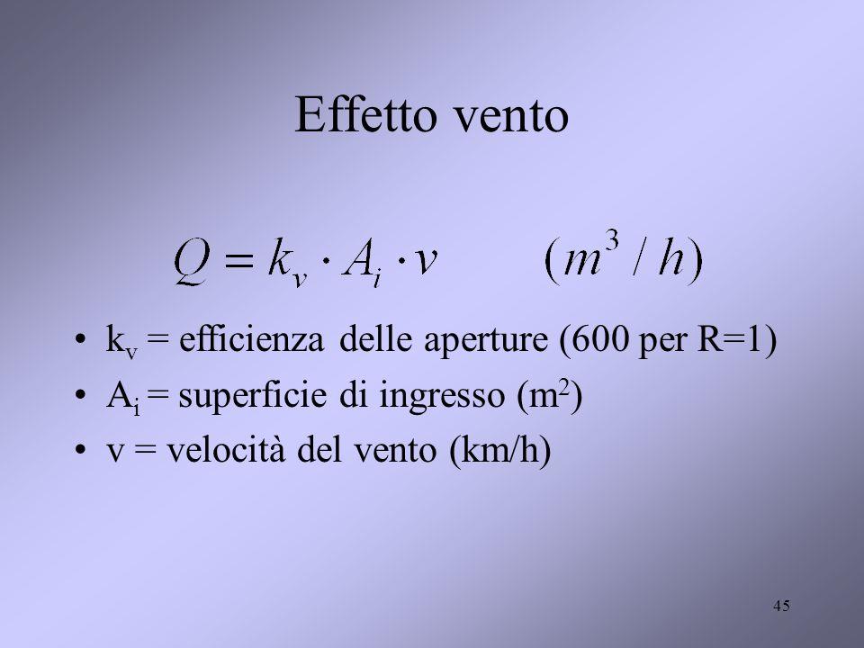 45 Effetto vento k v = efficienza delle aperture (600 per R=1) A i = superficie di ingresso (m 2 ) v = velocità del vento (km/h)