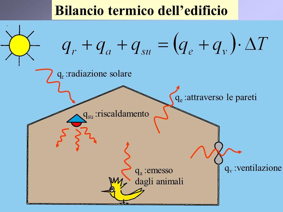 7 Bilancio termico delledificio q r :radiazione solare q e :attraverso le pareti q a :emesso dagli animali q v :ventilazione q su :riscaldamento