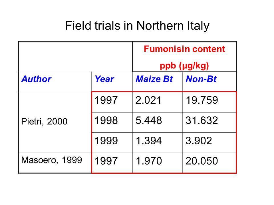 Fumonisin content ppb (μg/kg) AuthorYearMaize BtNon-Bt Pietri, 2000 19972.02119.759 19985.44831.632 19991.3943.902 Masoero, 1999 19971.97020.050 Field