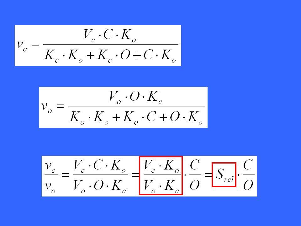 Fattore di specificità relativo S rel (φ) Se riusciamo a calcolarci v c /v o per un dato rapporto di CO 2 /O 2, allora riusciamo a ricavare il valore di S rel (indicato come φ nel libro) che sarà poi utilizzabile come costante.
