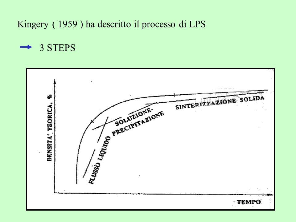 Kingery ( 1959 ) ha descritto il processo di LPS 3 STEPS