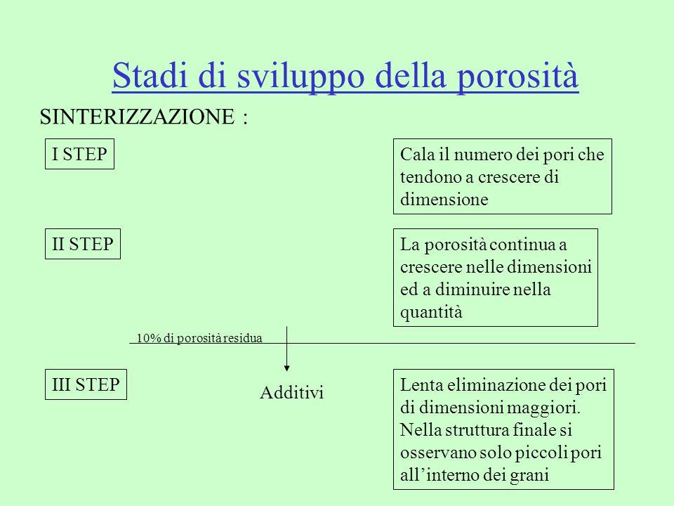 Stadi di sviluppo della porosità SINTERIZZAZIONE : I STEPCala il numero dei pori che tendono a crescere di dimensione II STEPLa porosità continua a cr