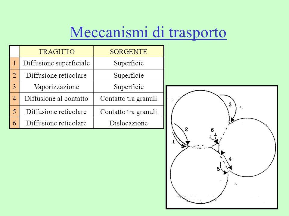 Meccanismi di trasporto TRAGITTOSORGENTE 1Diffusione superficialeSuperficie 2Diffusione reticolareSuperficie 3VaporizzazioneSuperficie 4Diffusione al