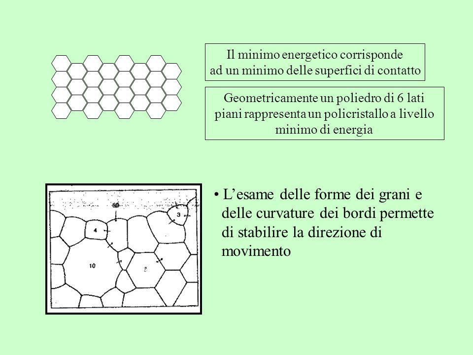 Il minimo energetico corrisponde ad un minimo delle superfici di contatto Geometricamente un poliedro di 6 lati piani rappresenta un policristallo a l